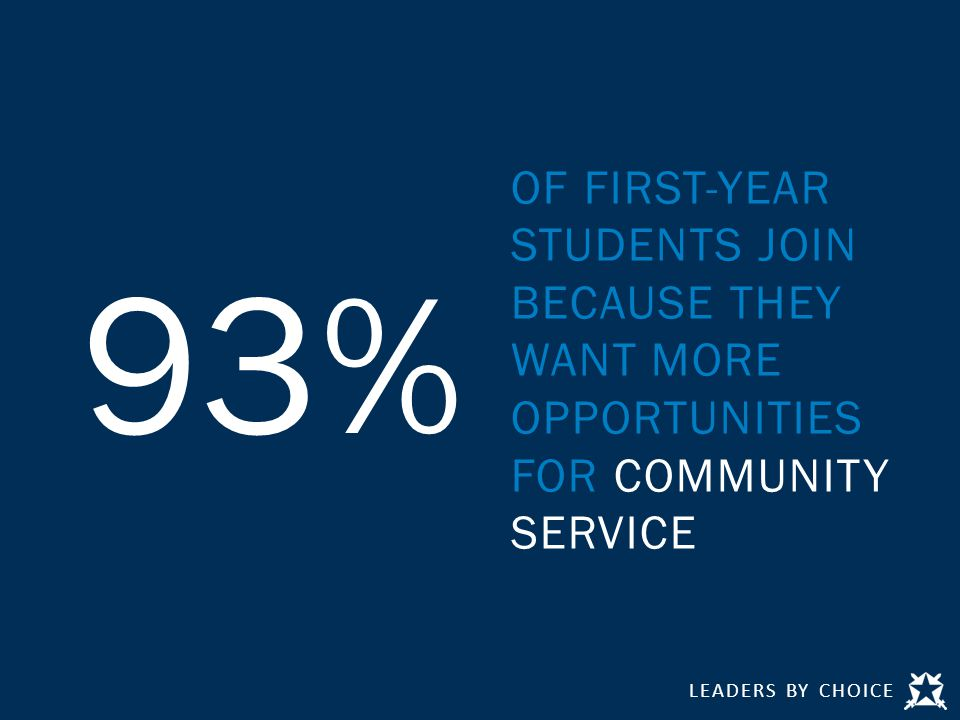 LEADERS BY CHOICE 93% OF FIRST-YEAR STUDENTS JOIN BECAUSE THEY WANT MORE OPPORTUNITIES FOR COMMUNITY SERVICE