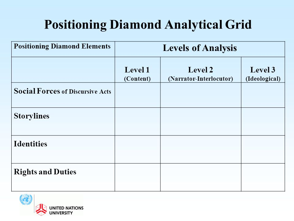 Positioning Diamond Analytical Grid Positioning Diamond Elements Levels of Analysis Level 1 (Content) Level 2 (Narrator-Interlocutor) Level 3 (Ideolog