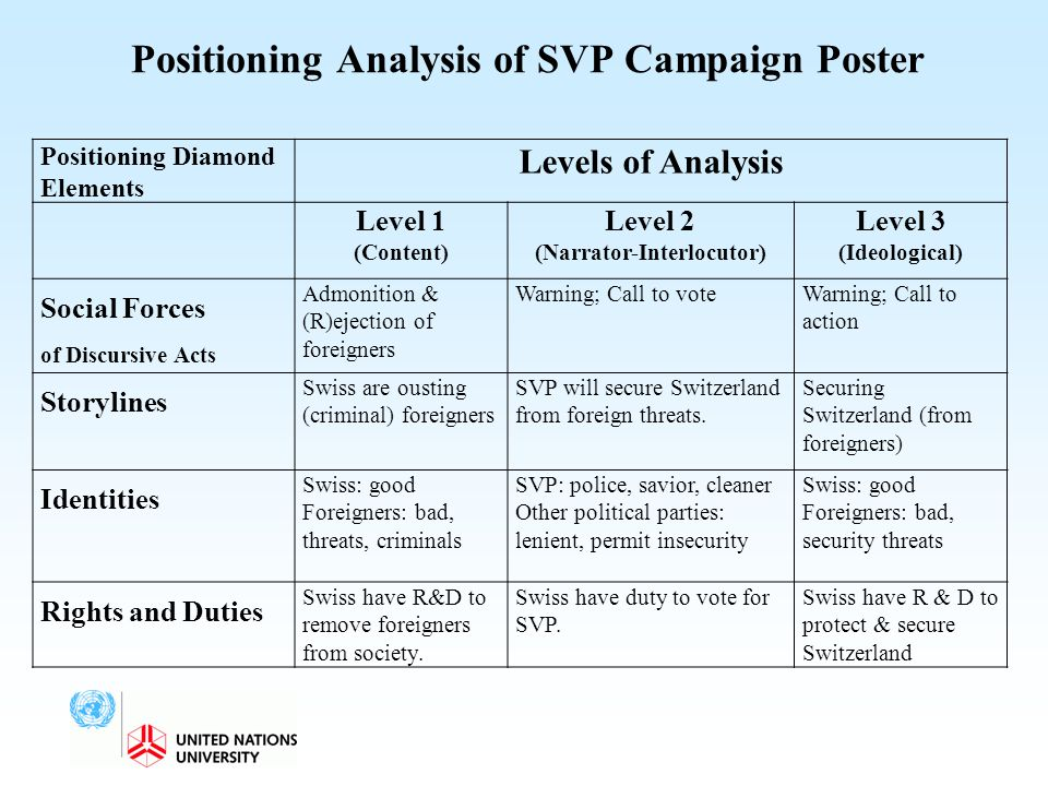 Positioning Analysis of SVP Campaign Poster Positioning Diamond Elements Levels of Analysis Level 1 (Content) Level 2 (Narrator-Interlocutor) Level 3