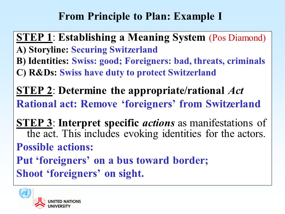 From Principle to Plan: Example I STEP 1: Establishing a Meaning System (Pos Diamond) A) Storyline: Securing Switzerland B) Identities: Swiss: good; F