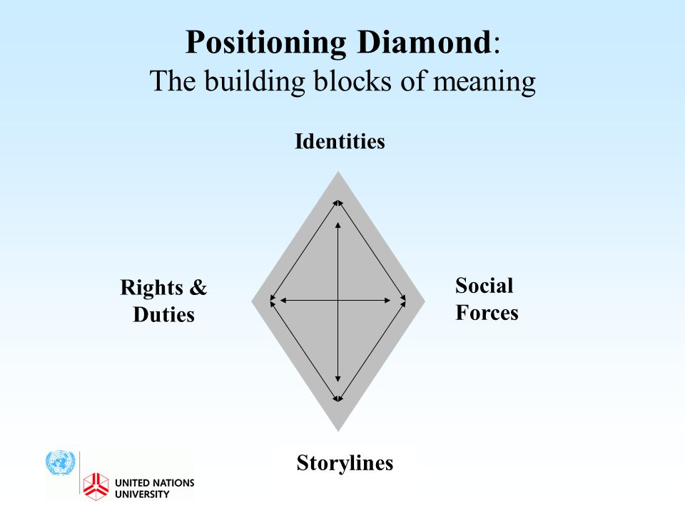 Positioning Diamond: The building blocks of meaning Rights & Duties Social Forces Storylines Identities