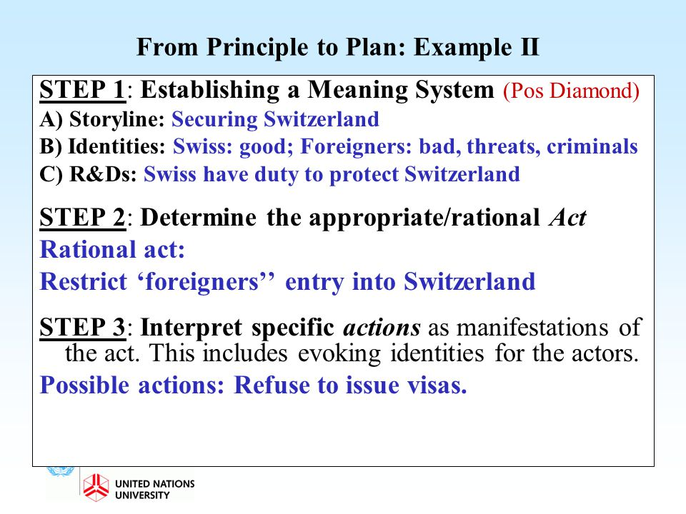 From Principle to Plan: Example II STEP 1: Establishing a Meaning System (Pos Diamond) A) Storyline: Securing Switzerland B) Identities: Swiss: good;