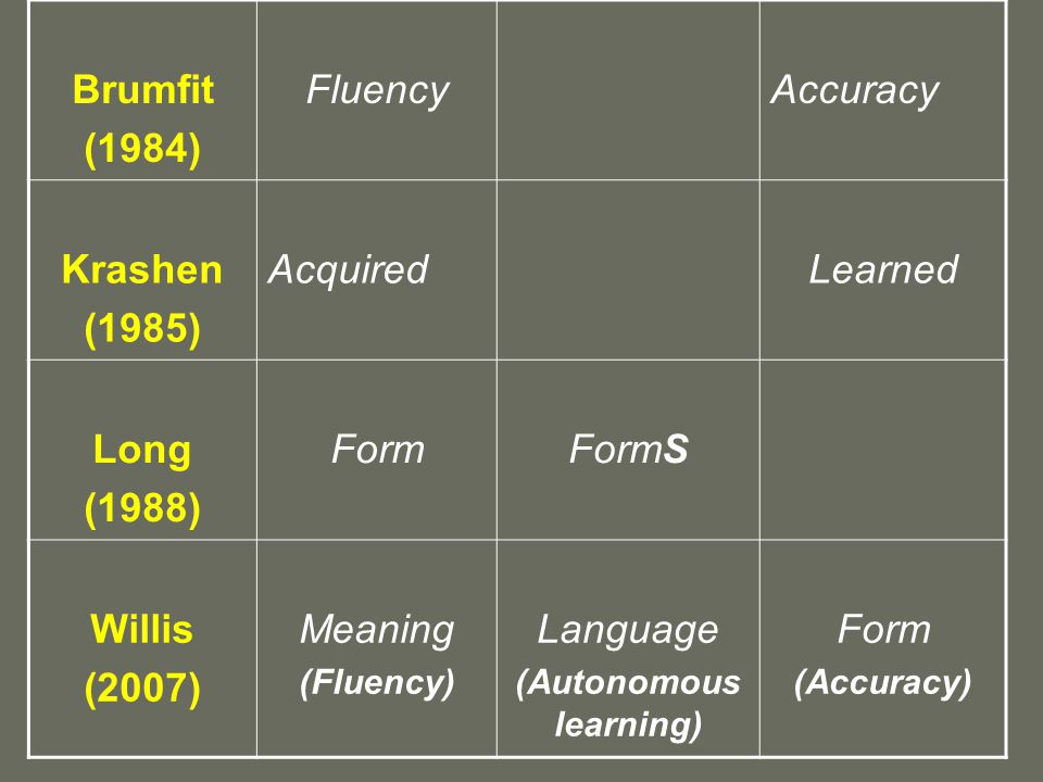 Brumfit (1984) FluencyAccuracy Krashen (1985) AcquiredLearned Long (1988) FormFormS Willis (2007) Meaning (Fluency) Language (Autonomous learning) Form (Accuracy)