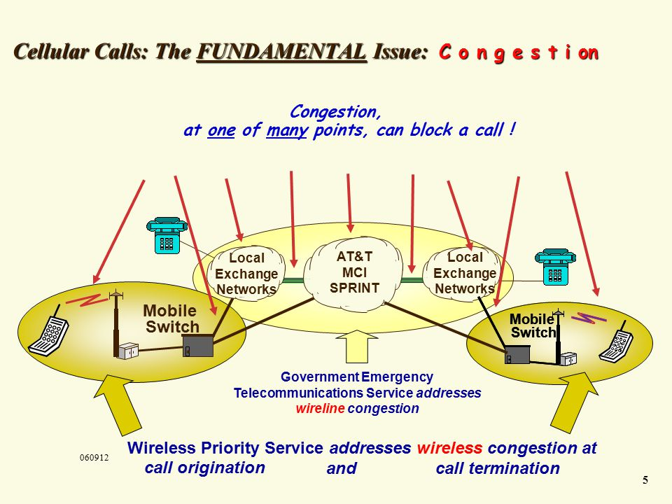 Cellular Calls: The FUNDAMENTAL Issue: C o n g e s t i on AT&T MCI SPRINT Local Exchange Networks Mobile Switch Wireless Priority Service addresses wireless congestion at Government Emergency Telecommunications Service addresses wireline congestion Local Exchange Networks Mobile Switch Mobile Switch call origination and call termination Congestion, at one of many points, can block a call .