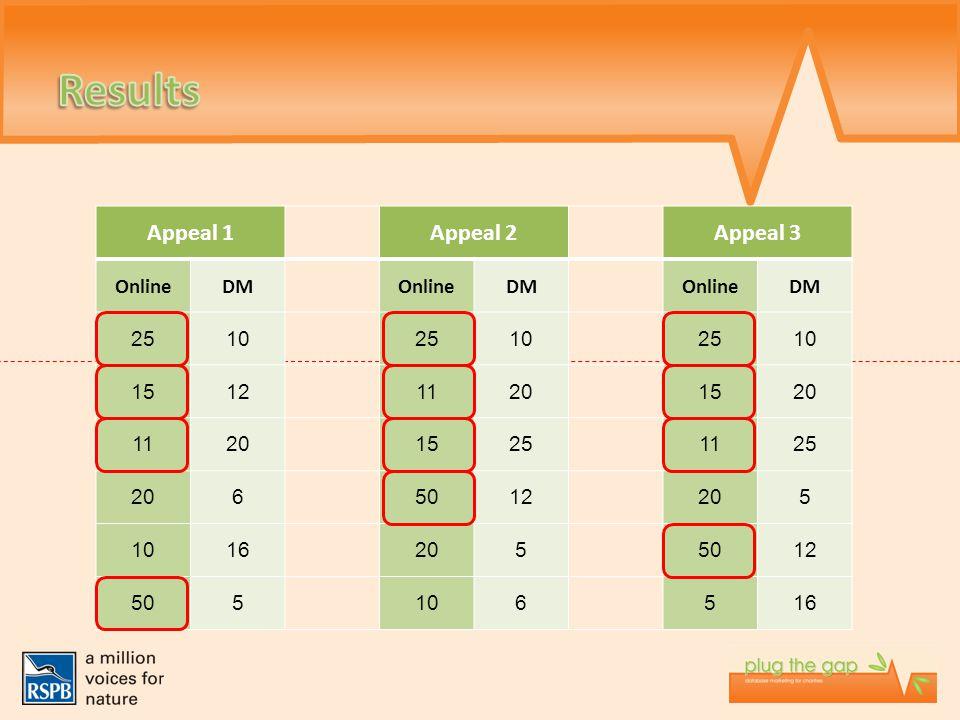 Appeal 1Appeal 2Appeal 3 OnlineDMOnlineDMOnlineDM 251025102510 151211201520 112015251125 2065012205 10162055012 505106516