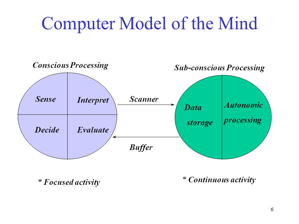 6 Computer Model of the Mind Sense Interpret EvaluateDecide Data Autonomic processing Scanner storage Buffer Conscious Processing Sub-conscious Processing * Focused activity * Continuous activity