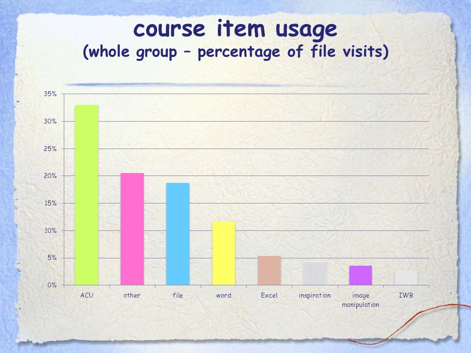 course item usage (whole group – percentage of file visits)