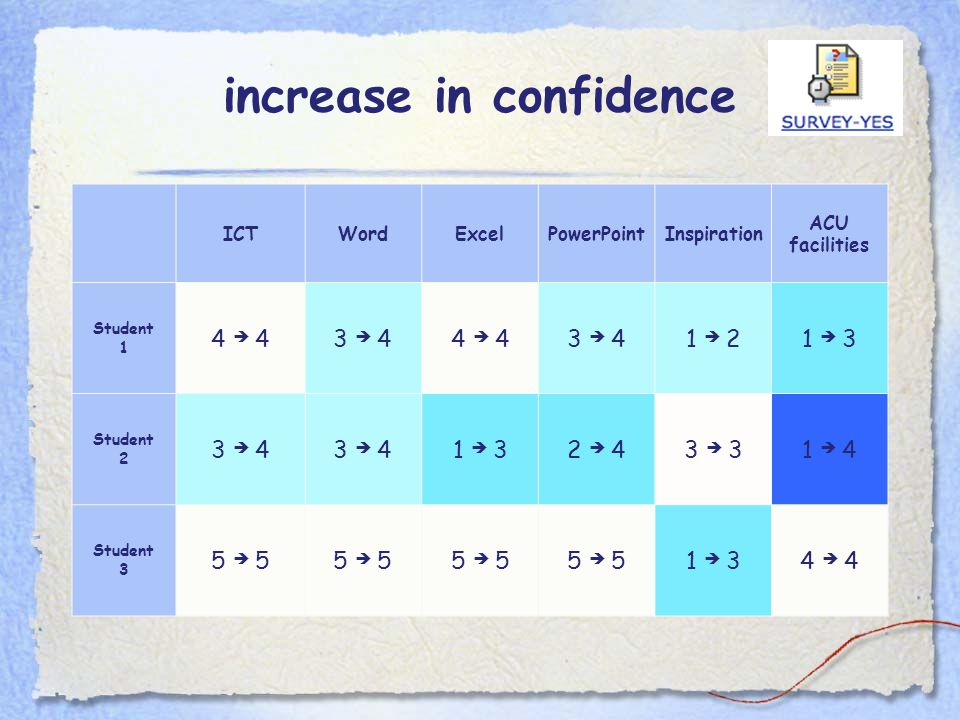 increase in confidence ICTWordExcelPowerPointInspiration ACU facilities Student 1 4  43  44  43  41  21  3 Student 2 3  4 1  32  43  31  4 Student 3 5  5 1  34  4
