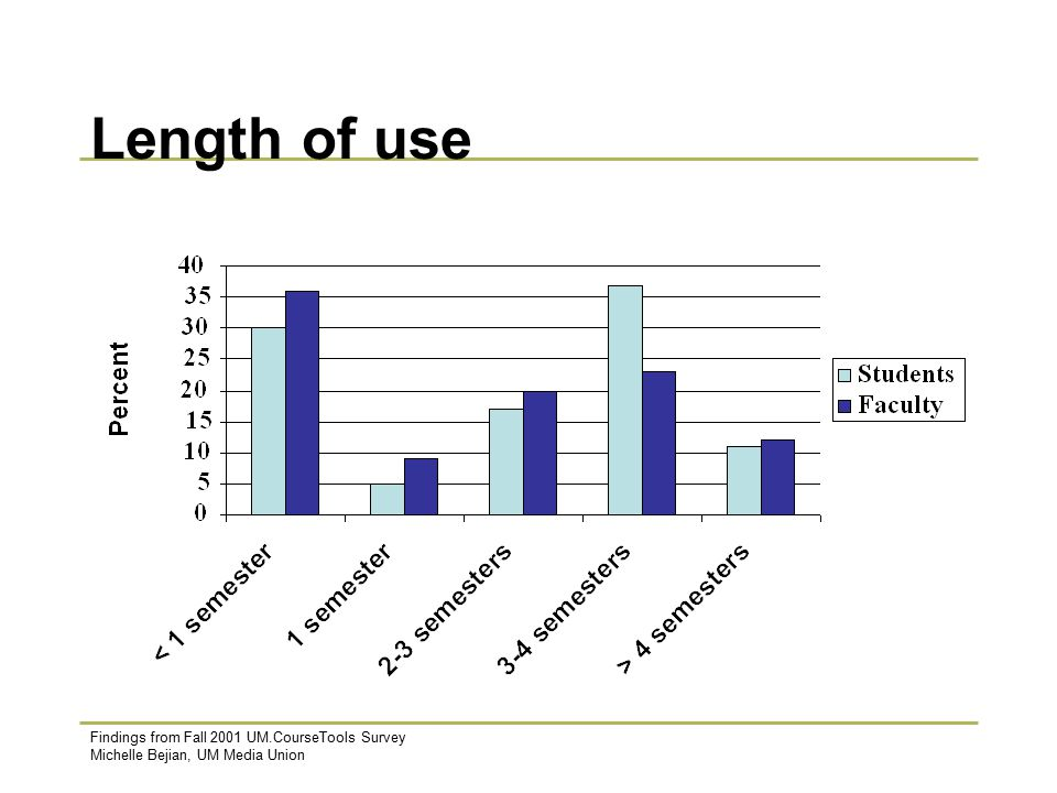 Findings from Fall 2001 UM.CourseTools Survey Michelle Bejian, UM Media Union Length of use