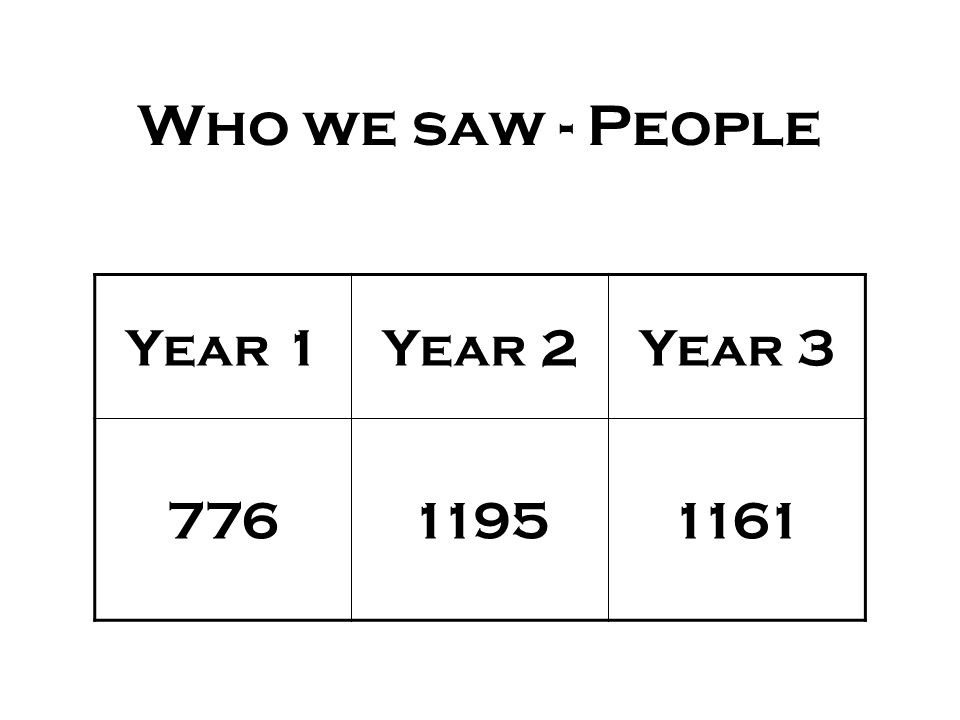 Who we saw - Groups Year 1Year 2Year 3 118157163