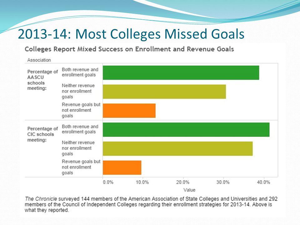 2013-14: Most Colleges Missed Goals