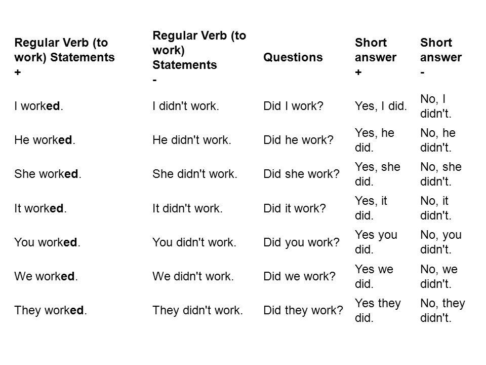 Regular Verb (to work) Statements + Regular Verb (to work) Statements - Questions Short answer + Short answer - I worked.I didn't work.Did I work?Yes,