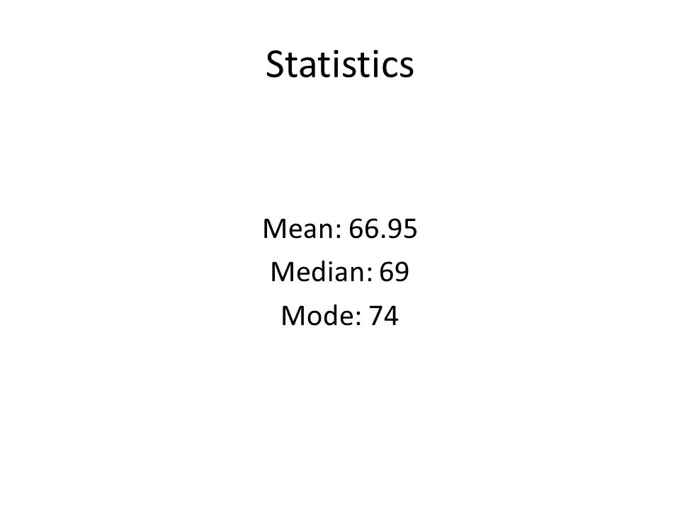 Statistics Mean: 66.95 Median: 69 Mode: 74