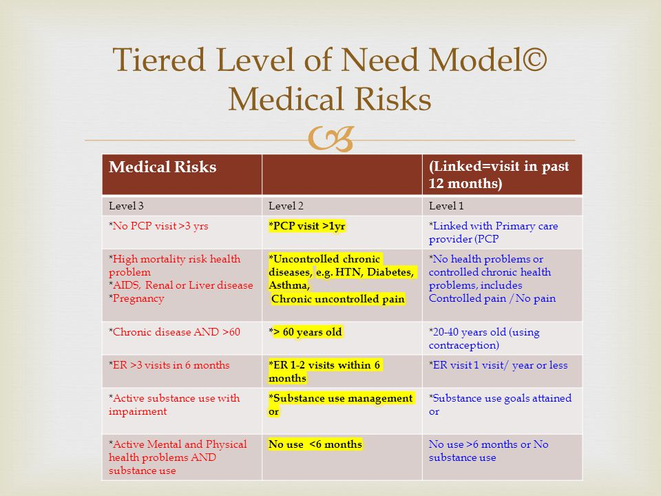  Medical Risks (Linked=visit in past 12 months) Level 3Level 2Level 1 *No PCP visit >3 yrs*Linked with Primary care provider (PCP *High mortality ris