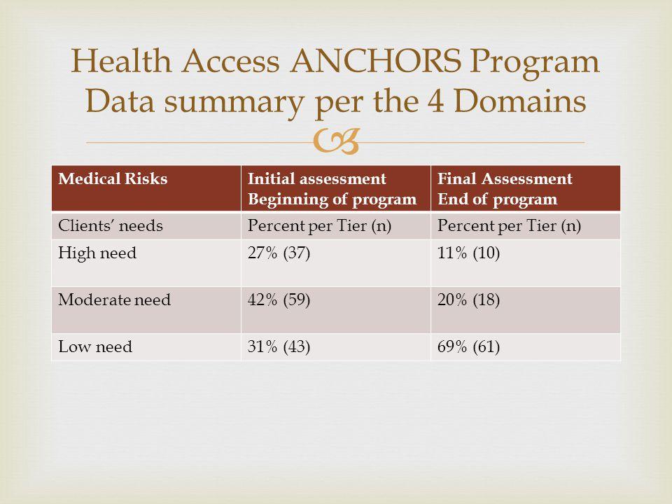  Medical RisksInitial assessment Beginning of program Final Assessment End of program Clients' needsPercent per Tier (n) High need27% (37)11% (10) Mo