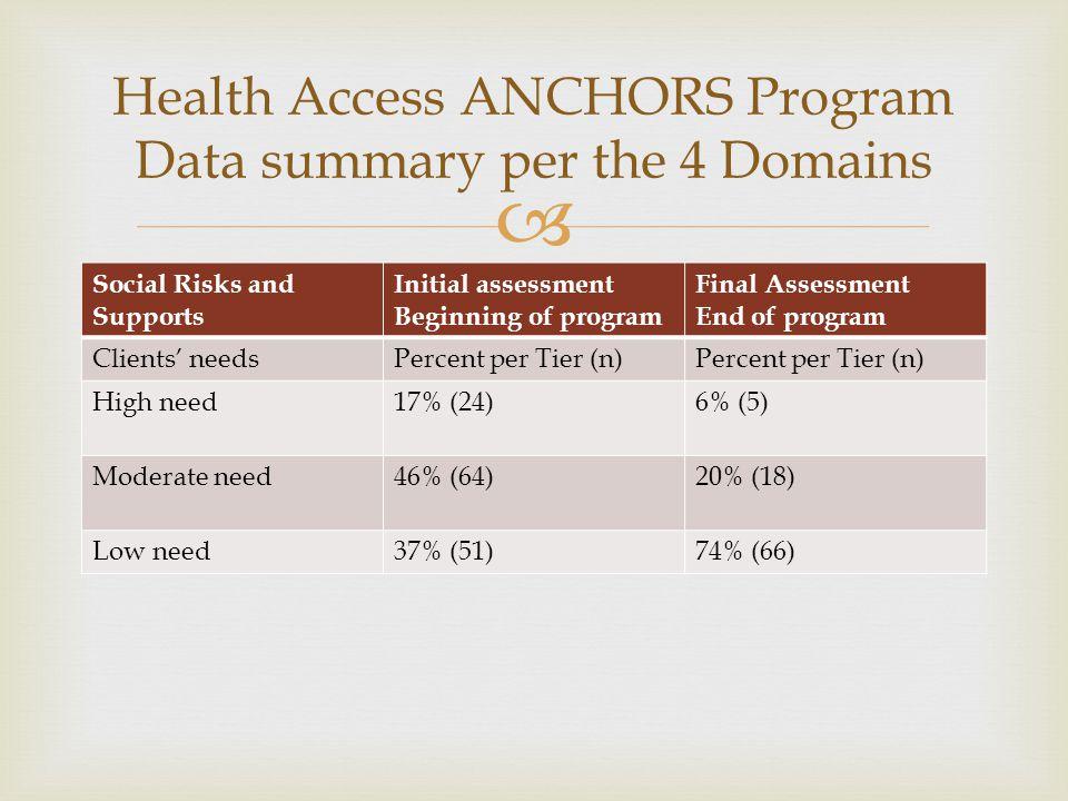  Social Risks and Supports Initial assessment Beginning of program Final Assessment End of program Clients' needsPercent per Tier (n) High need17% (2