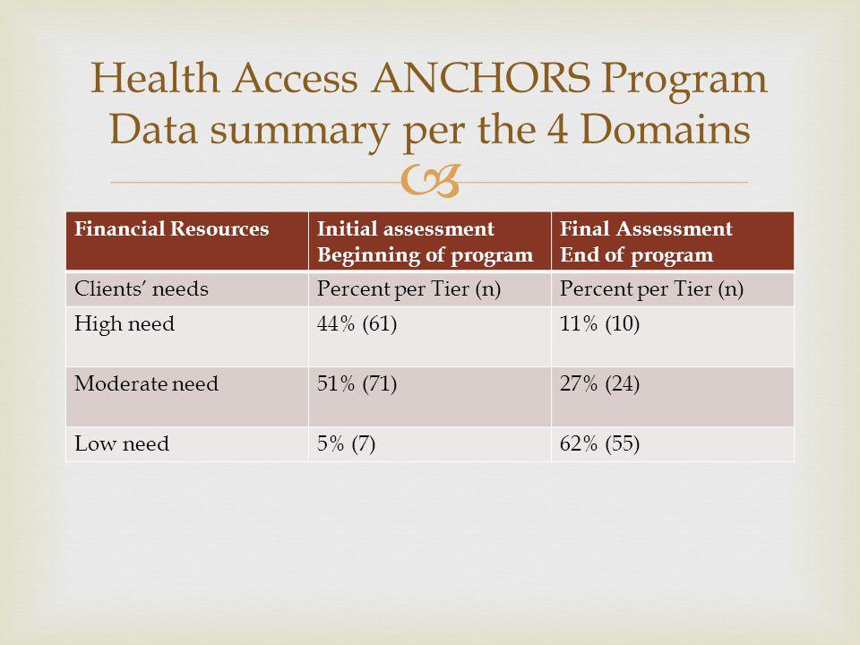  Financial ResourcesInitial assessment Beginning of program Final Assessment End of program Clients' needsPercent per Tier (n) High need44% (61)11% (