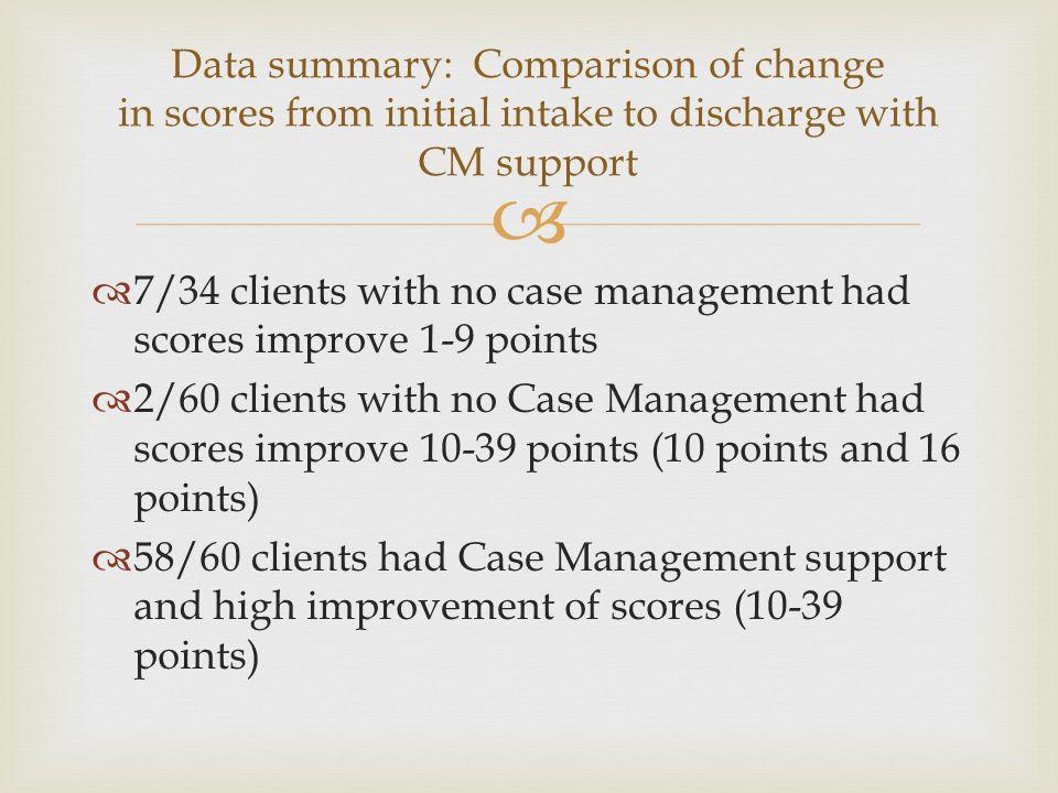   7/34 clients with no case management had scores improve 1-9 points  2/60 clients with no Case Management had scores improve 10-39 points (10 poin