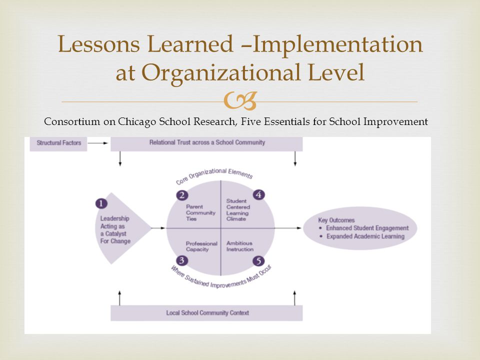  Lessons Learned –Implementation at Organizational Level Consortium on Chicago School Research, Five Essentials for School Improvement