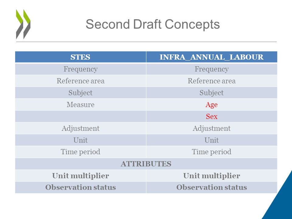 STESINFRA_ANNUAL_LABOUR Frequency Reference area Subject MeasureAge Sex Adjustment Unit Time period ATTRIBUTES Unit multiplier Observation status Second Draft Concepts