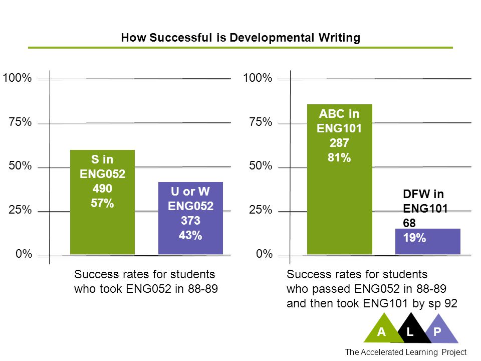 ALP The Accelerated Learning Project 100% 75% 50% 25% 0% Success rates for students who took ENG052 in 88-89 How Successful is Developmental Writing 100% 75% 50% 25% 0% S in ENG052 490 57% S in ENG052 490 57% U or W ENG052 373 43% U or W ENG052 373 43% Success rates for students who passed ENG052 in 88-89 and then took ENG101 by sp 92 ABC in ENG101 287 81% ABC in ENG101 287 81% DFW in ENG101 68 19%