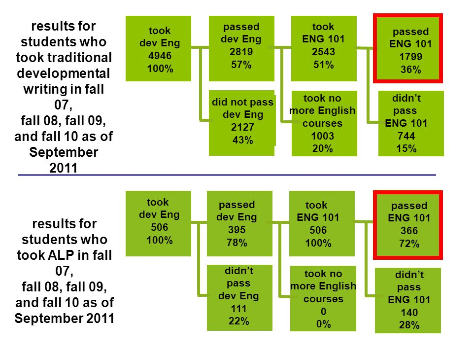 passed dev Eng 2819 57% did not pass dev Eng 2127 43% results for students who took ALP in fall 07, fall 08, fall 09, and fall 10 as of September 2011