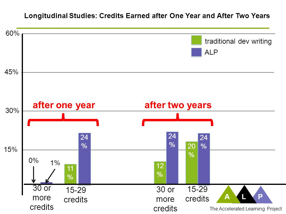 30% ALP The Accelerated Learning Project Longitudinal Studies: Credits Earned after One Year and After Two Years 45% 15% 30 or more credits 60% traditional dev writing ALP 24 % 11 % 15-29 credits 1% 0% 30 or more credits 20 % 15-29 credits 24 % 12 % after one yearafter two years 24 %