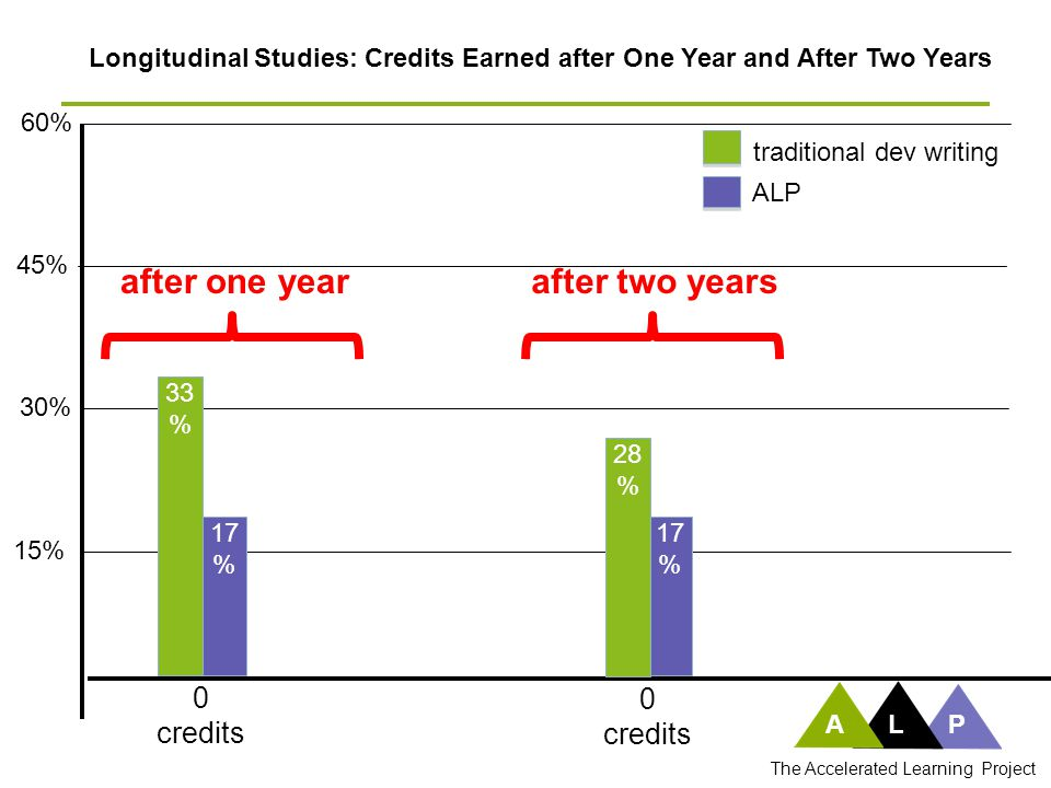 30% ALP The Accelerated Learning Project Longitudinal Studies: Credits Earned after One Year and After Two Years 45% 15% 60% traditional dev writing ALP after one yearafter two years 17 % 33 % 0 credits 17 % 28 % 0 credits