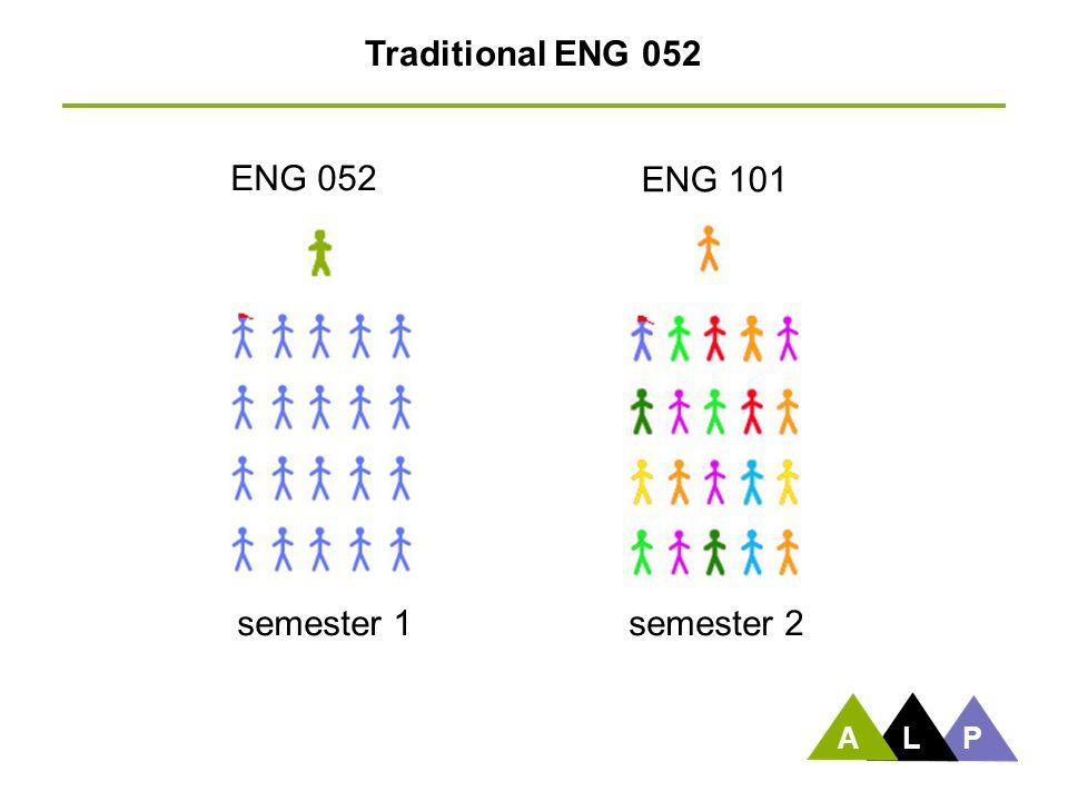 ENG 052 semester 1 Traditional ENG 052 ENG 101 semester 2 ALP