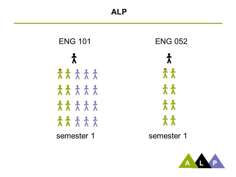 ENG 101 semester 1 ENG 052 semester 1 ALP ALP