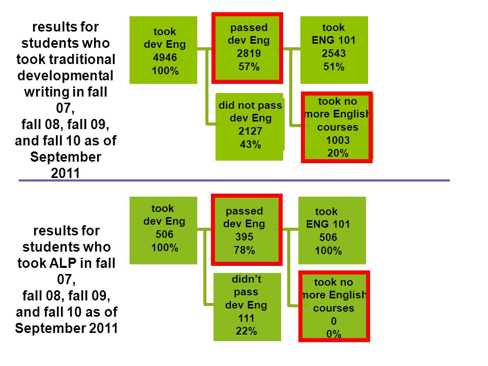 passed dev Eng 2819 57% did not pass dev Eng 2127 43% results for students who took ALP in fall 07, fall 08, fall 09, and fall 10 as of September 2011 took dev Eng 4946 100% took ENG 101 2543 51% took no more English courses 1003 20% results for students who took traditional developmental writing in fall 07, fall 08, fall 09, and fall 10 as of September 2011 passed dev Eng 395 78% didn't pass dev Eng 111 22% took dev Eng 506 100% took ENG 101 506 100% took no more English courses 0 0%