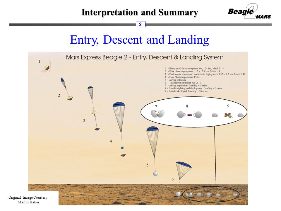 Interpretation and Summary 2 Entry, Descent and Landing Original Image Courtesy Martin Baker