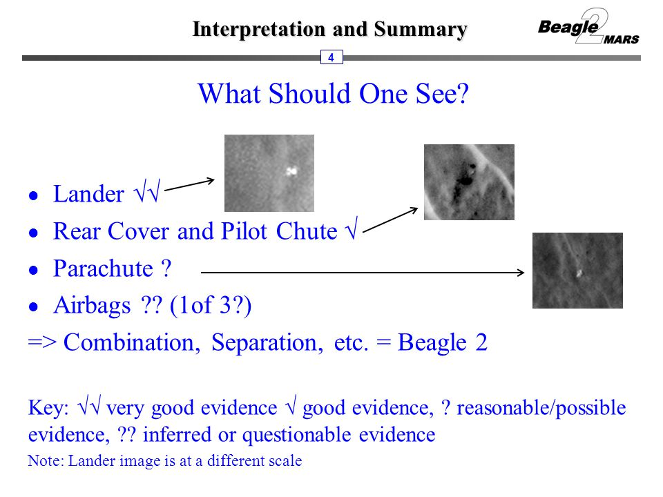 Interpretation and Summary 4 What Should One See.