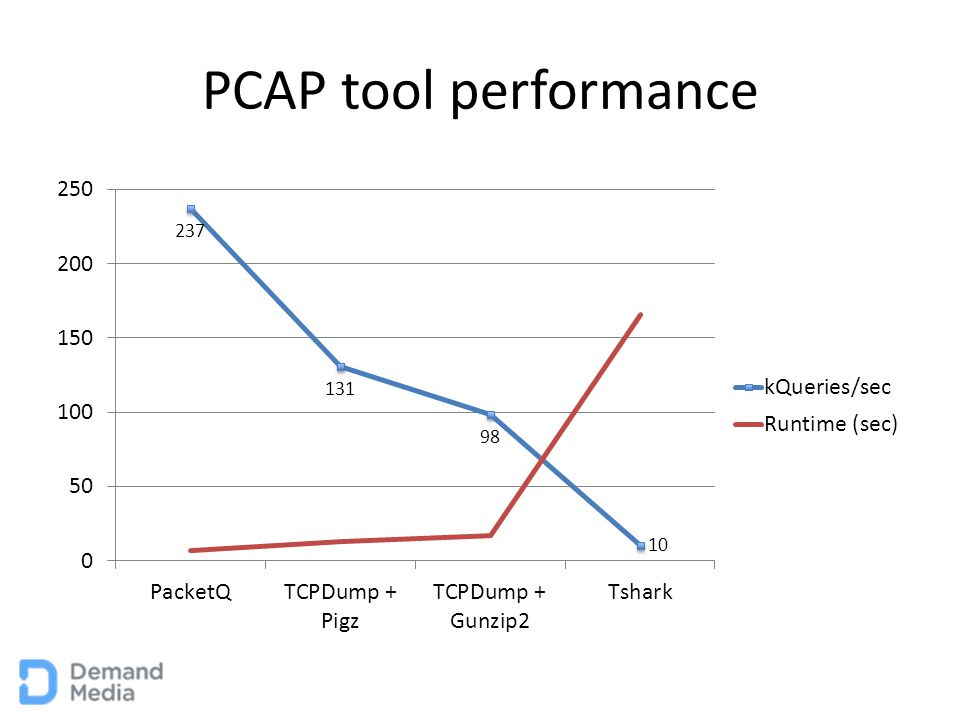 PCAP Conversion Tools ToolQueries Found PerformanceInternal Gunzip Difference % (vs Tshark) PacketQ1657799Yes-0.040% TCPDump1658156No-0.018% Tshark1658449Yes Wanted something other than PacketQ Interesting difference in packet counts… Hope it's not a problem.