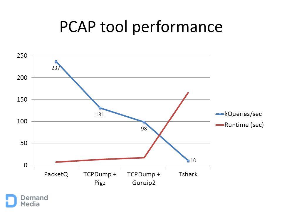 PCAP tool performance