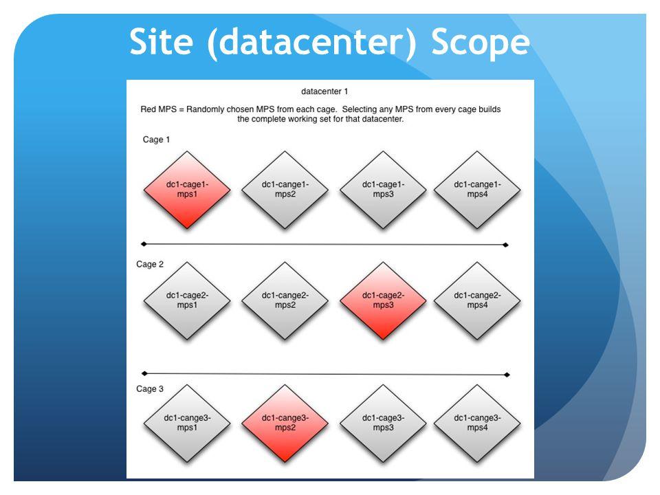 Site (datacenter) Scope