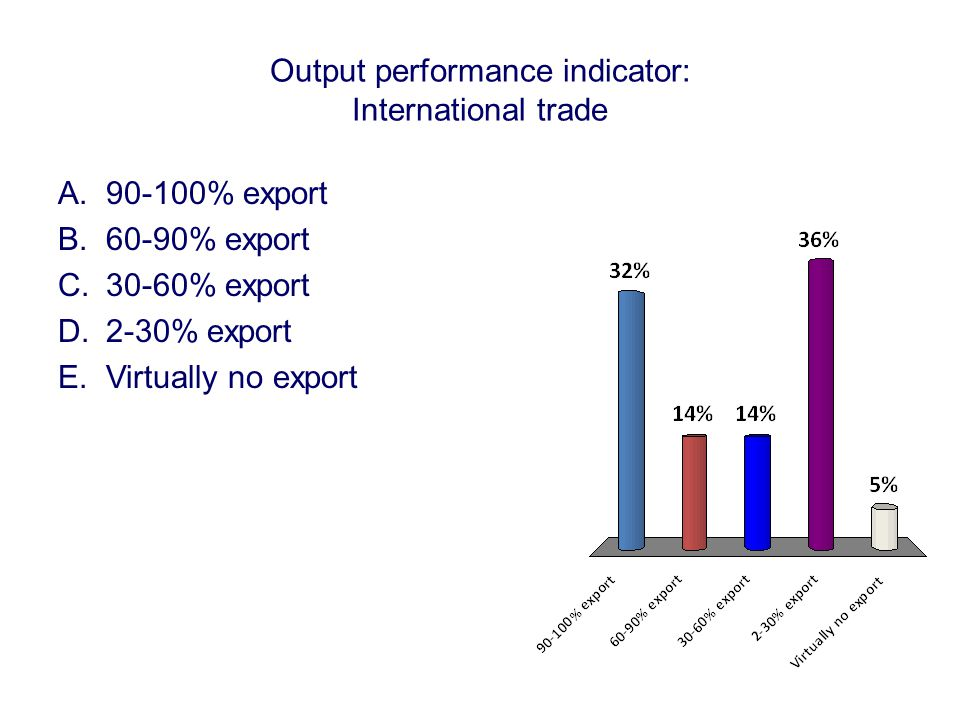 Output performance indicator: International trade A.90-100% export B.60-90% export C.30-60% export D.2-30% export E.Virtually no export