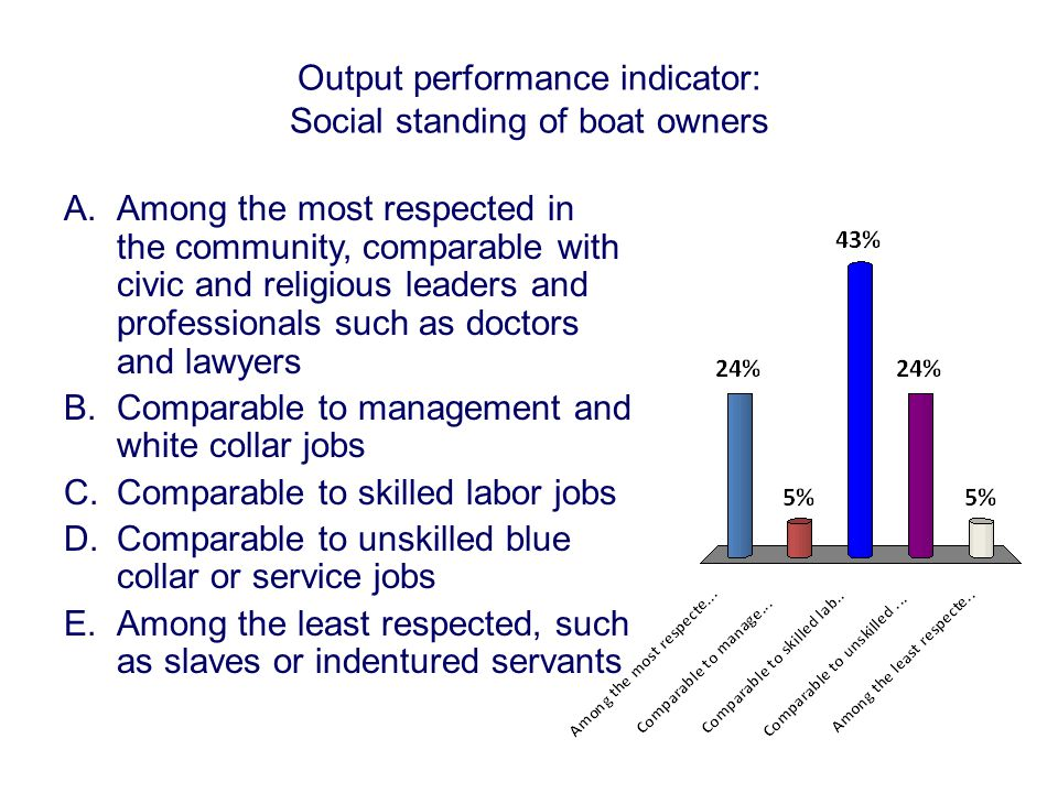 Output performance indicator: Social standing of boat owners A.Among the most respected in the community, comparable with civic and religious leaders and professionals such as doctors and lawyers B.Comparable to management and white collar jobs C.Comparable to skilled labor jobs D.Comparable to unskilled blue collar or service jobs E.Among the least respected, such as slaves or indentured servants