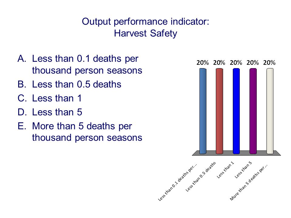 Output performance indicator: Harvest Safety A.Less than 0.1 deaths per thousand person seasons B.Less than 0.5 deaths C.Less than 1 D.Less than 5 E.More than 5 deaths per thousand person seasons