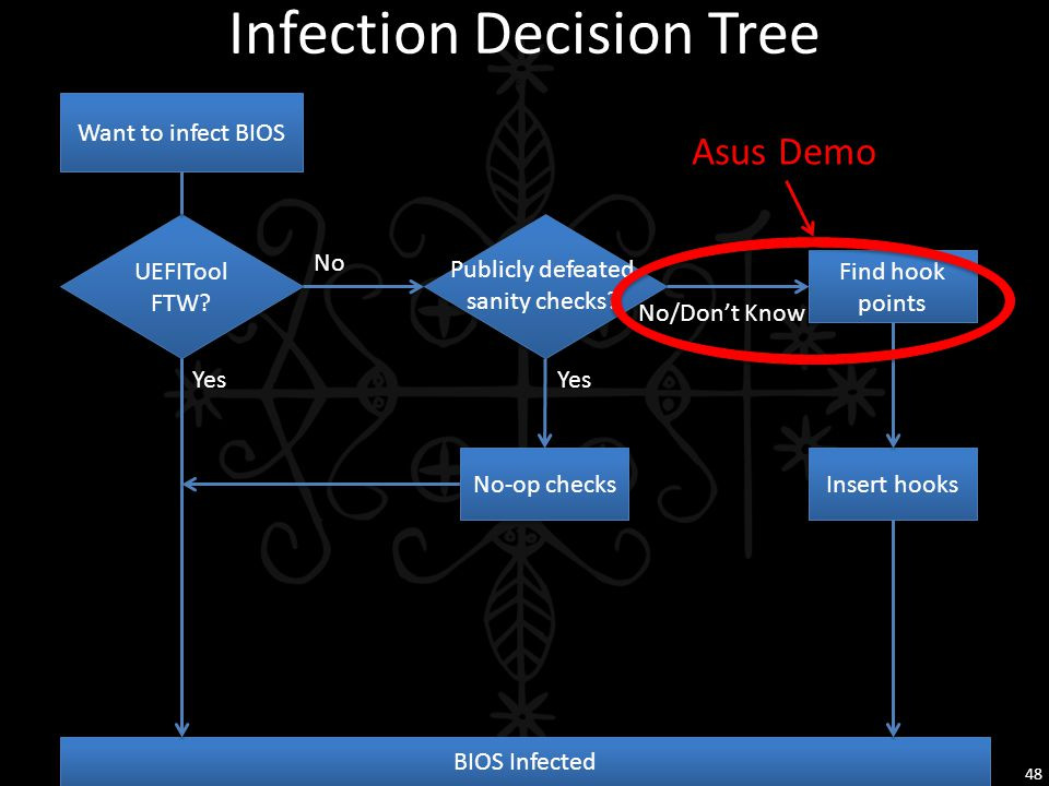 Infection Decision Tree 48 Want to infect BIOS UEFITool FTW? UEFITool FTW? BIOS Infected Find hook points Insert hooks No-op checks Yes No Yes No/Don'