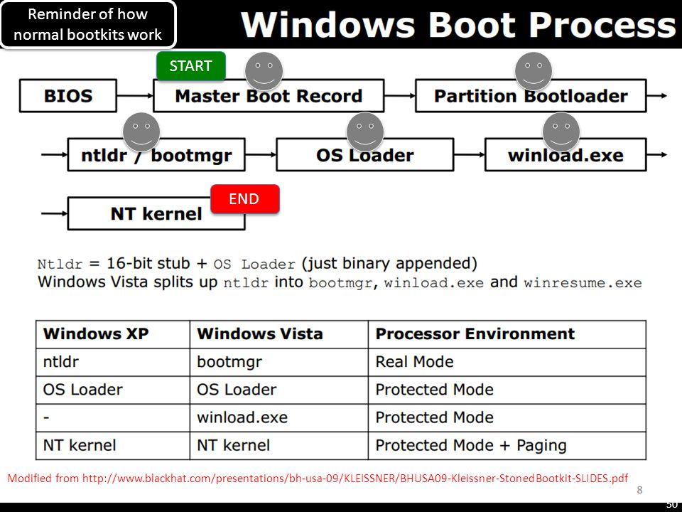 Modified from http://www.blackhat.com/presentations/bh-usa-09/KLEISSNER/BHUSA09-Kleissner-StonedBootkit-SLIDES.pdf START END Reminder of how normal bo