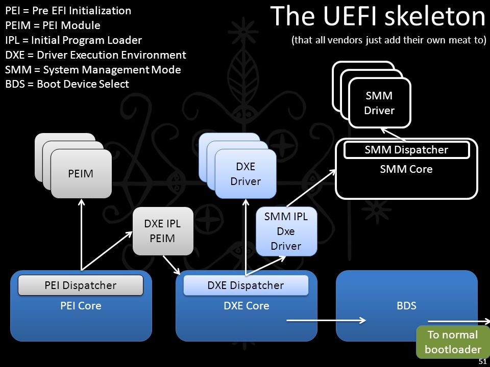 The UEFI skeleton (that all vendors just add their own meat to) PEI Core DXE Core BDS PEIM DXE IPL PEIM DXE IPL PEIM PEI Dispatcher SMM Core SMM IPL D