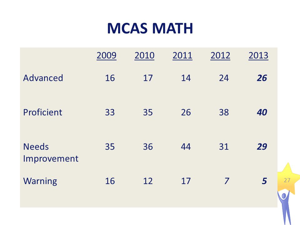 MCAS MATH 20092010201120122013 Advanced1617142426 Proficient3335263840 Needs Improvement 3536443129 Warning16121775 27