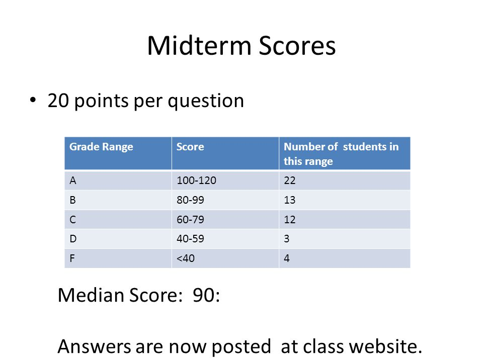 Midterm Scores 20 points per question Grade RangeScoreNumber of students in this range A100-12022 B80-9913 C60-7912 D40-593 F<404 Median Score: 90: Answers are now posted at class website.