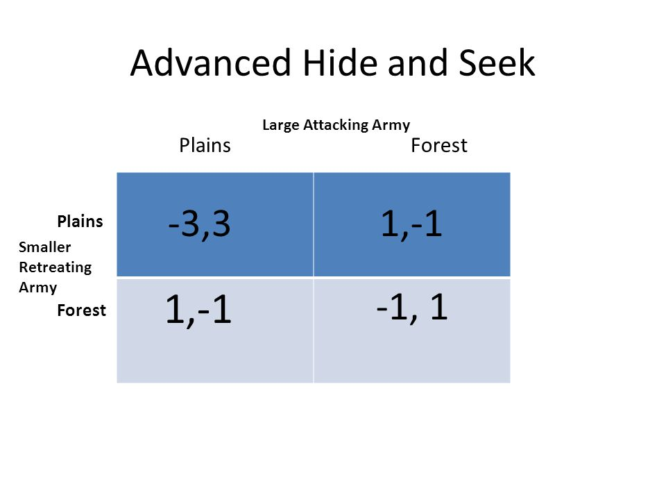 Advanced Hide and Seek 1,-1 -1, 1 -3,3 1,-1 Plains Forest Large Attacking Army Smaller Retreating Army Plains Forest