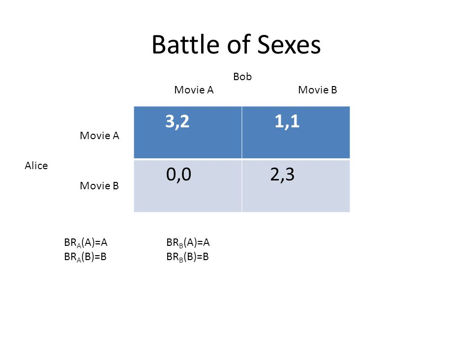 Battle of Sexes 3,2 1,1 0,0 2,3 Bob Alice Movie A Movie B Movie A Movie B BR A (A)=A BR A (B)=B BR B (A)=A BR B (B)=B