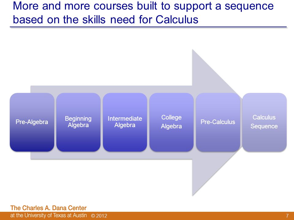 © 2012 More and more courses built to support a sequence based on the skills need for Calculus 7