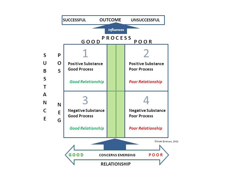 P R O C E S S G O O D Positive Substance Good Process Negative Substance Good Process Positive Substance Poor Process Negative Substance Poor Process
