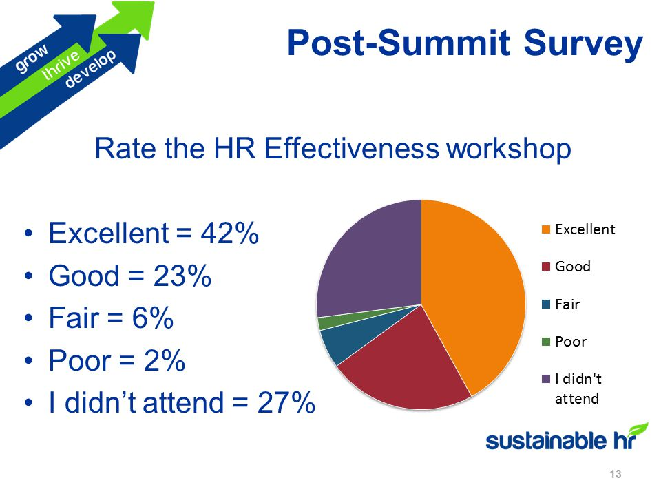 Post-Summit Survey 13 Rate the HR Effectiveness workshop Excellent = 42% Good = 23% Fair = 6% Poor = 2% I didn't attend = 27%