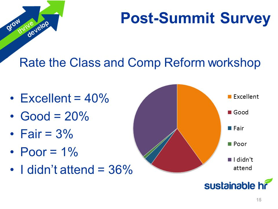 Post-Summit Survey 15 Rate the Class and Comp Reform workshop Excellent = 40% Good = 20% Fair = 3% Poor = 1% I didn't attend = 36%